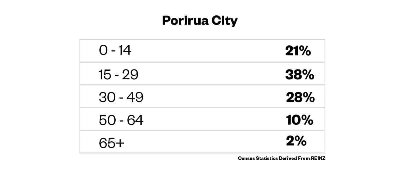 Porirua Residential Age Stats