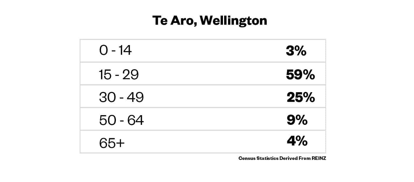 Te Aro Residential Age Stats